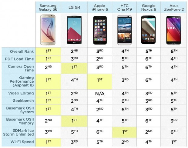 Samsung Galaxy S6 telefoni me i shpejte