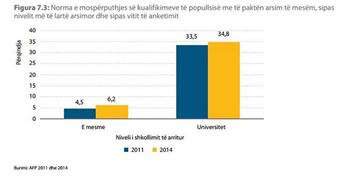 35% e popullsise shqiptare me universitet kane nje pune te nivelit me te ulet