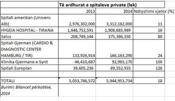 Shqiptaret shpenzuan 43 mln euro per t'u kuruar ne spitalet private ne 2014-n