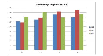 Te ardhurat nga emigrantet bien 10 perqind ne T IV, rriten 1% ne 2015-n